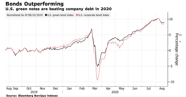 U.S. green notes are beating company debt in 2020