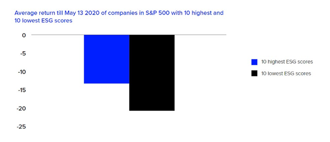 Performance of firms during the COVID--19 pandemic. How do ESG scores relate to financial returns?